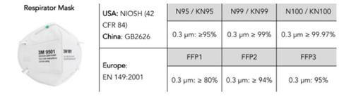 ffp2 filter table